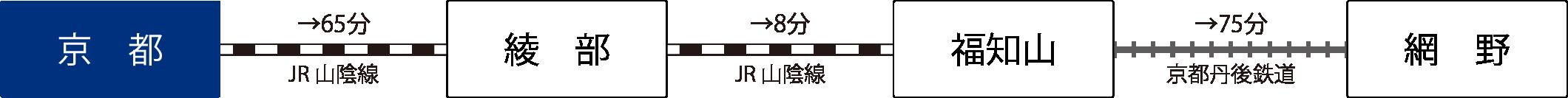 電車 アクセス